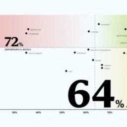 Resultado de encuesta sobre calidad en el espacio de trabajo