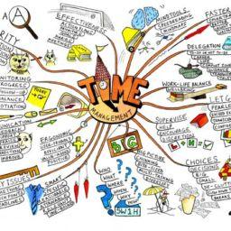 mapa mental de tareas