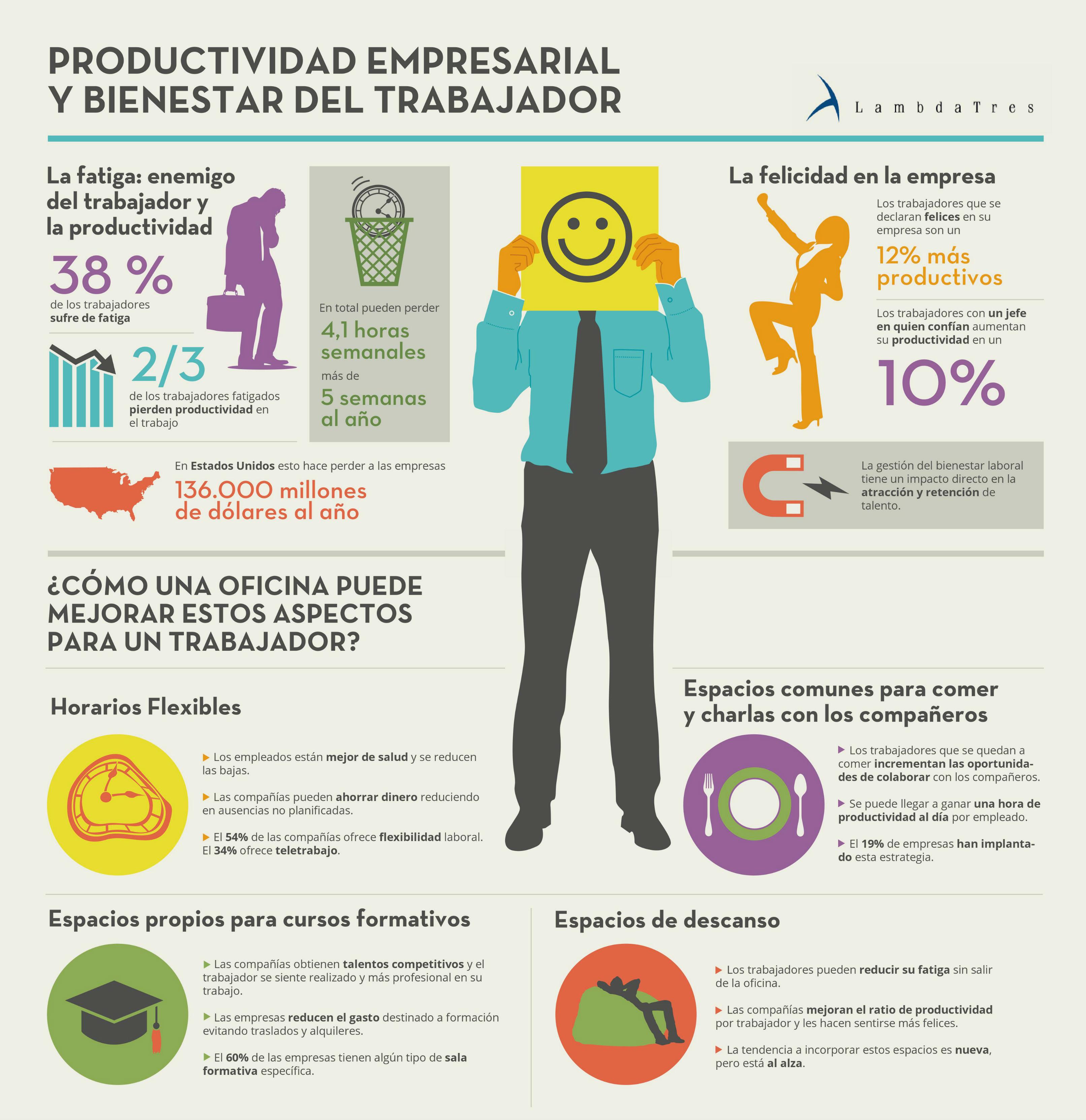Infografia productividad empresarial y bienestar del trabajador