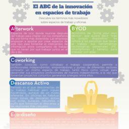 Infografía ABC Innovación cabecera