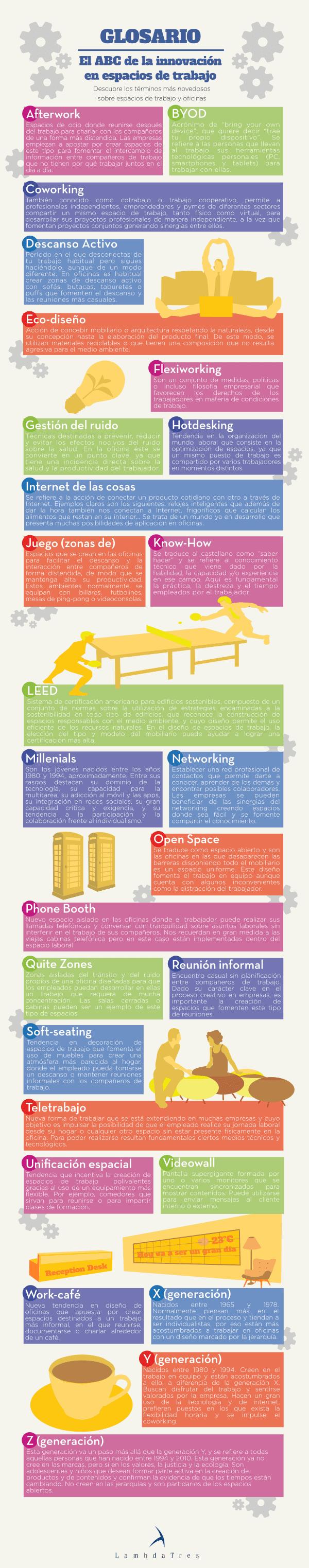 Infografía ABC Innovación Oficinas