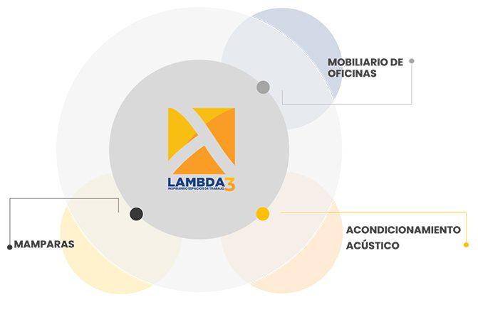 Infografía servicios